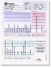 Visar hur grafen ser ut i en hårmineralanalys